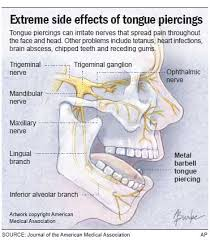 All Face Piercings Chart Teens Tongue Piercing Causes Suicide Disease Health