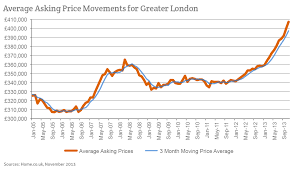 London Property Prices Chart Home Co Uk Londons Bigger Boom