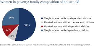 the straight facts on women in poverty center for american progress chart two