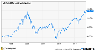 Warren Buffett Money Chart This Favorite Warren Buffett Metric Tells Us A Stock Market