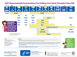 Child Development Milestones Chart 0 6 Years Newborn Baby Vaccination Chart With Price Best Picture Of