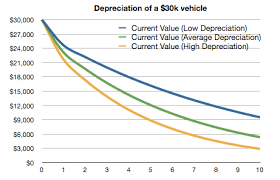 Car Price Depreciation Chart The Average New Car Price Is Unbelievably High Financial