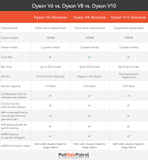 Vacuum Comparison Chart Shark Vs Dyson 2019 Which Is Better Vacuums Reviewed