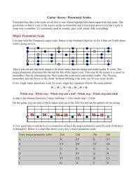 Country Guitar Scales Chart Guitar Theory Pentatonic Scales Major Pentatonic Scale