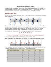 Guitar Theory Pentatonic Scales Major Pentatonic Scale