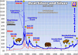 Silver Chart Uk Real Silver Highs The Market Oracle