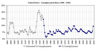 Federal Unemployment Rate Chart Unemployment In The United States Wikipedia