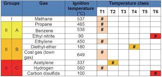 Hazardous Area Classification Chart Www Bedowntowndaytona Com