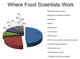 Food Scientist Job Description | Food