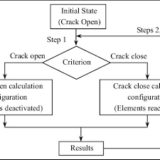 Solving Scheme Of Element Activation Deactivation Method