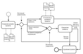 НОУ ИНТУИТ Лекция Визуальное моделирование бизнес процессов увеличить изображение