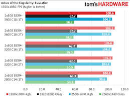 Ryzen Above Best Memory Settings For Amds 3000 Cpus