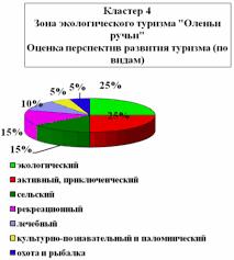 Реферат Особенности формирования туристского рынка Свердловской  Особенности формирования туристского рынка Свердловской области
