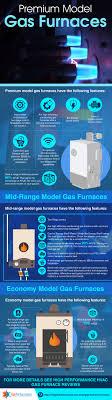 Frigidaire Gas Furnace Reviews 1 Quality Buyers Guide