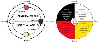 Similarities Of The Native American Medicine Wheel And The