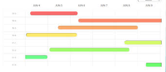 Wpf Timeline Chart Dynamic Gantt Chart View With Respective Date And Time In