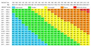 Bmi Chart Child Bmi Chart Childhood Obesity