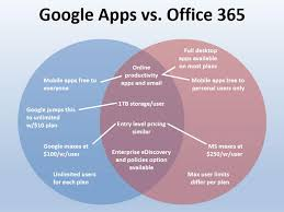 Microsoft Office Venn Diagram Google Apps And Office 365 Compared In One Venn Diagram Zdnet