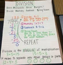 Standard Algorithm Division Anchor Chart Math Division