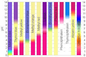 Phenolphthalein Indicator Color Chart Www