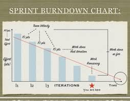 Solved I Want To Make Burndown Chart In Excel But How To