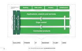 Schneider Organization Chart How Schneider Electric Is Using Ecostruxure To Improve