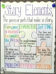 Anchor Chart Paper For Teachers 30 Awesome Anchor Charts To Spice Up Your Classroom