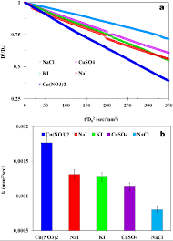 Concentration Of Solutions A Evaporation Kinetics Of Variant Salt Solutions At Low