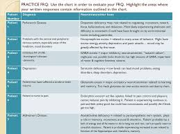 Neurotransmitter Chart Practice Frq Use The Chart In Order To Evaluate Your Frq