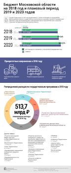 Бюджет Московской области на год
