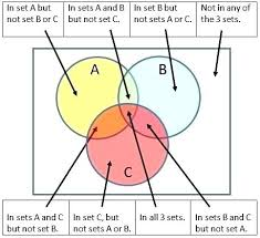 Venn Diagram Set Notation Worksheet Worksheets On Sets And Venn Diagrams Probability Diagrams
