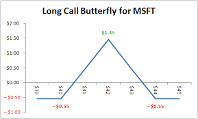 Iron Condor Chart Butterfly And Condor Option Spreads