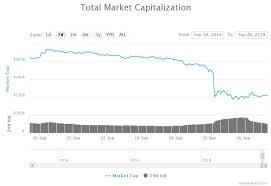 Btc Growth Chart Bitcoin Price In Echo Bubble Nope Btc Still In Macro Bull