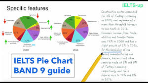 Describing Charts In English Ielts Writing Task 1 Pie Chart Lesson