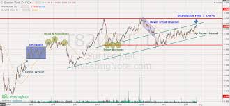 Head And Shoulders My Stocks Investing Journey