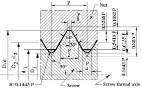 Metric Thread Chart Major Diameter Metric Thread Fine Pitch M65 M100