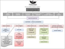 Organization Chart | Phoenix Centre