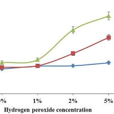 bage weight loss at diffe hydrogen peroxide concentrations and diffe ph values at 72 hours