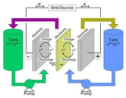 bu 210b how does the flow battery work? battery university microcontroller based lead acid battery charger at Battery Charger Flow Diagram