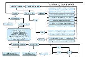 Heart Flow Chart Total Eclipse Of The Heart Flowchart Flowchart In Word