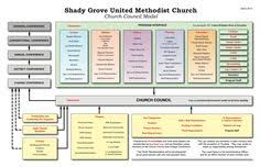 Youth Ministry Organizational Chart 11 Best Organizational Chart Images Organizational Chart