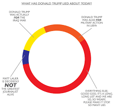 Trump Chart Chart What Has Donald Trump Lied About Today By Scott