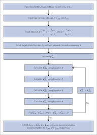 Flow Chart Of Resistance Factor Calculation Download