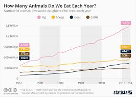 This Is How Many Animals We Eat Each Year World Economic Forum