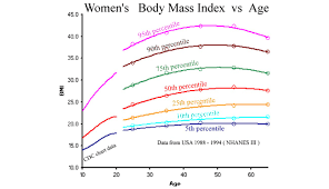Bmi Chart Women Bmi For Women Women Fitness