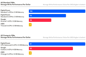 Cpu Cost Performance Chart Cloud Performance Analysis Report