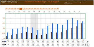 Fedex Corp A Premier Business On The Cheap Fedex