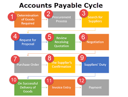 Equipment Leasing Process Flow Chart Accounts Payable Cycle Definition 12 Steps Of Accounts