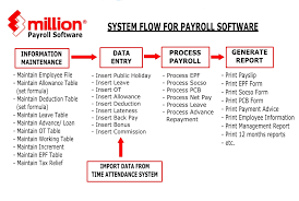 Million Payroll Software (No Limit Staff) - 10 Users_Million ...
