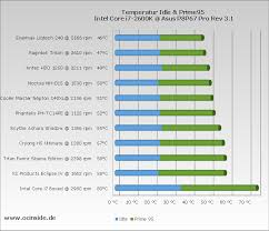 Intel Cpu Comparison Chart 2016 Cpu Cooler Comparison 2016